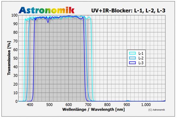 Astronomik Luminance filters L-1, L-2 and L-3
