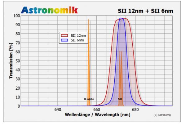 Astronomik CCD 6nm filtro